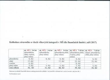 Kalkulace stravného v MŠ